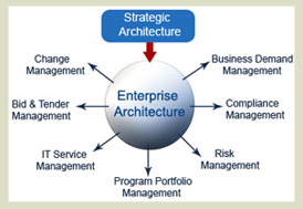 information security strategy and architecture Comscore's chief information security officer (ciso) is responsible for  establishing and maintaining the enterprise vision, strategy, architecture,.